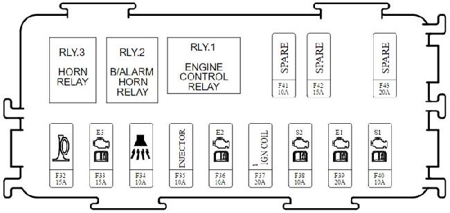 Kia Carens / Rondo RP fuse box diagram (2013–present