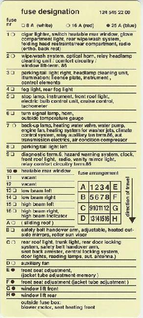 1985-1996 mercedes e-class (w124) fuse box diagram � fuse diagram
