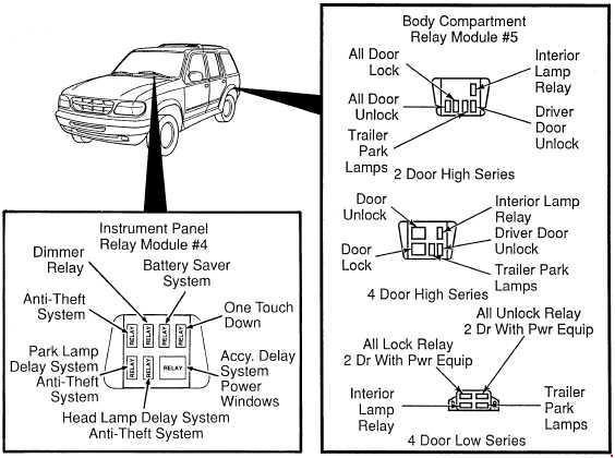 1994-2003 Ford Explorer UN105/UN150 Fuse Box Diagram