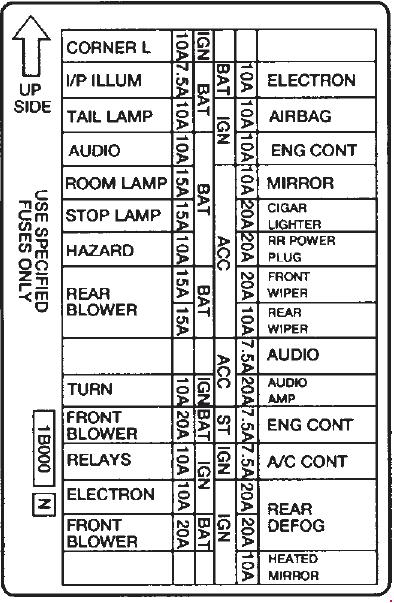 1995-1998 Mercury Villager Fuse Box Diagram » Fuse Diagram