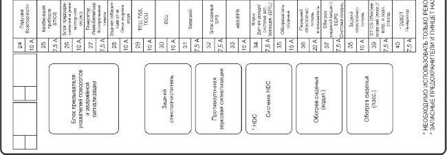 Схема расположения предохранителей Ssang Yong Kyron