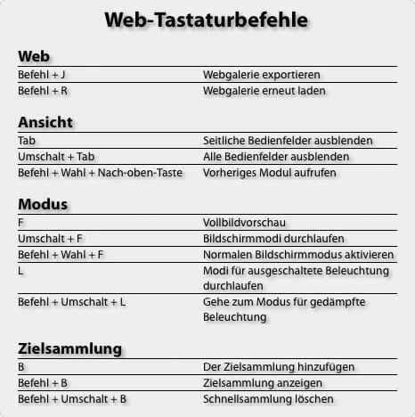 Tastaturbefehle in Lightroom - Web-Modul