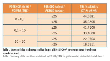 Tabla I. Resumen de las condiciones establecidas por el RD 661:2007 para instalaciones fotovoltaicas conectadas a red.