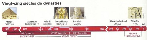 Dynastie_Pharaons