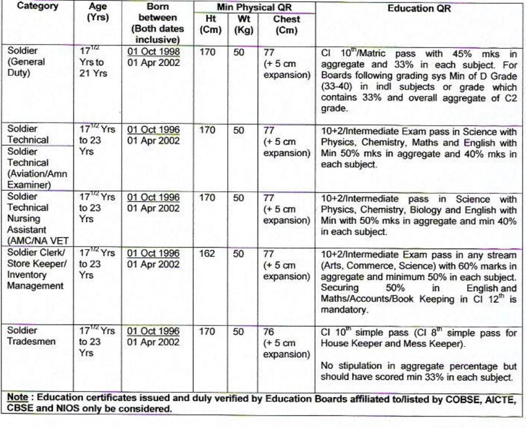 आर्मी भर्ती जोधपुर