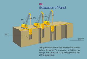 Installation of retaining wall, diaphragm wall diagram