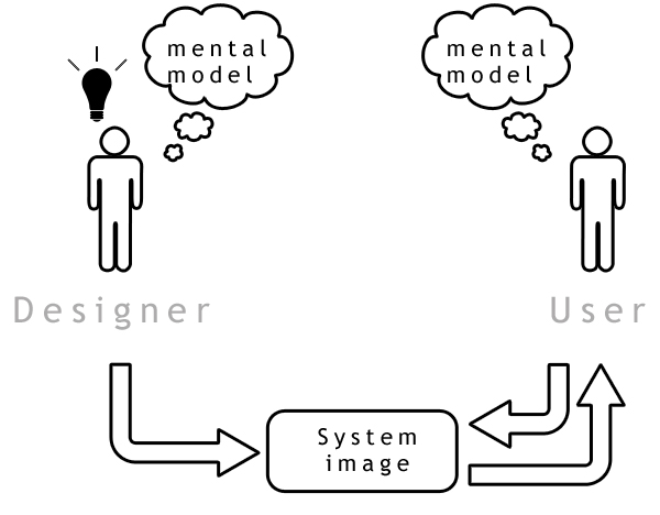 Visibility, Affordances, Mapping, Constraints, Conceptual