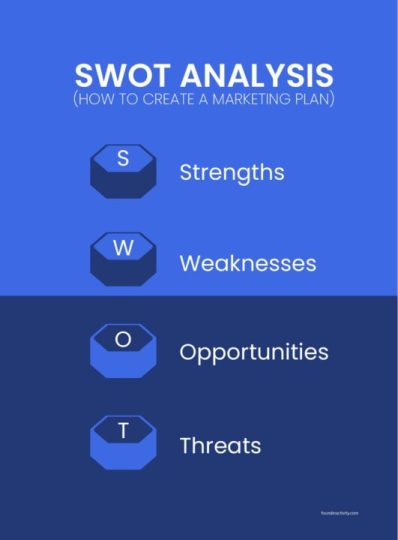 SWOT analysis strengths weaknesses opportunities threats infographic  How to Create a Marketing Plan 101: Ultimate Guide for New Business Owners