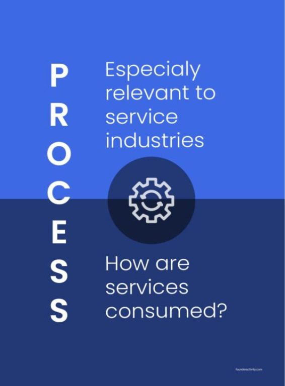 process Especialy relevant to service industries How are  services consumed? infographic  How to Create a Marketing Plan 101: Ultimate Guide for New Business Owners