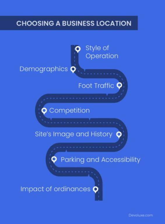 Choosing a Business Location Style of Operation Demographics Foot Traffic Competition Site's Image and History Parking and Accessibility Impact of ordinances infographic  How to Create a Marketing Plan 101: Ultimate Guide for New Business Owners How to Create a Marketing Plan 101: Ultimate Guide for New Business Owners
