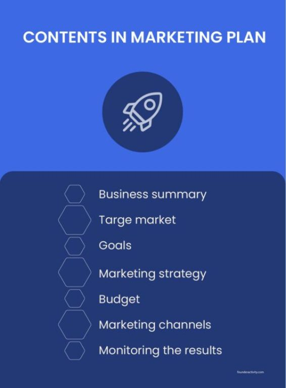 contents in marketing plan business summary target market goals marketing strategy budget marketing channels monitoring the results infographic How to Create a Marketing Plan 101: Ultimate Guide for New Business Owners
