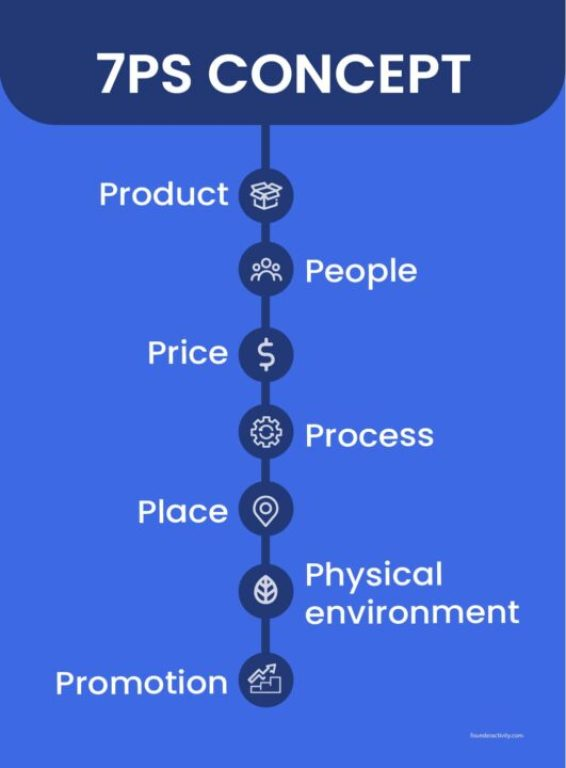 7ps concept product people price process place physical environment promotion  infographic How to Create a Marketing Plan 101: Ultimate Guide for New Business Owners