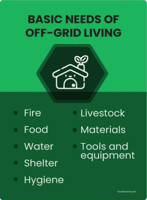 Basic Needs of off grid living fire food water shelter hygiene livestock materials tools and equipment infographic | How To Live Off The Grid With No Money