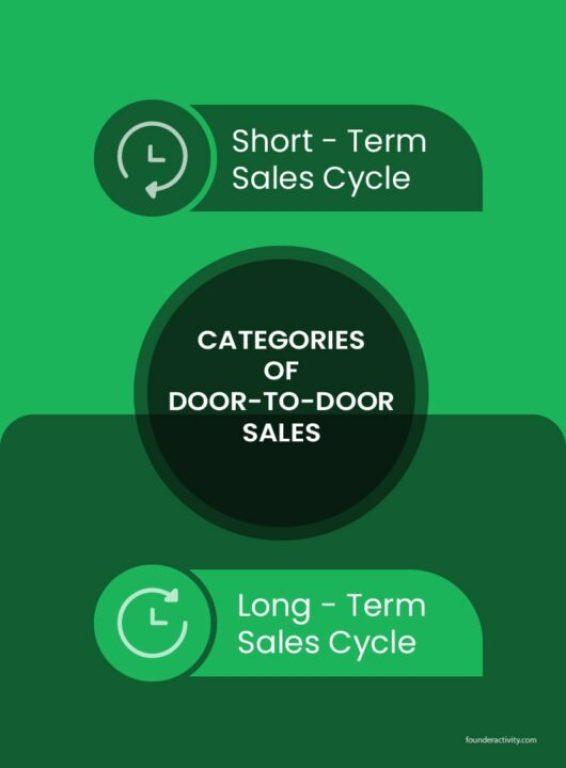 Categories of door to door sales short term sales cycle long term sales cycle infographic Door To Door Sales 101: Best Guide for Success