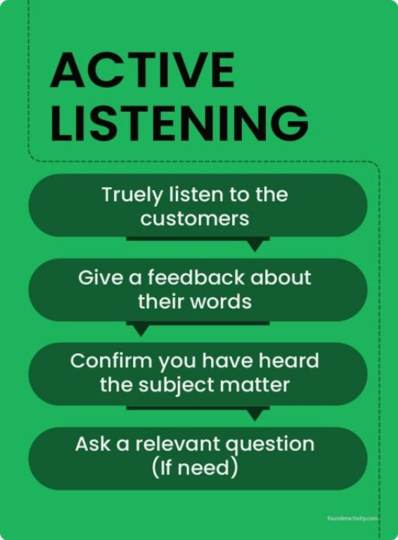 active listening truely listen to the customers give a feedback about their words confirm you have heard the subject matter ask a relevant question infographic, Door To Door Sales 101: Best Guide for Success