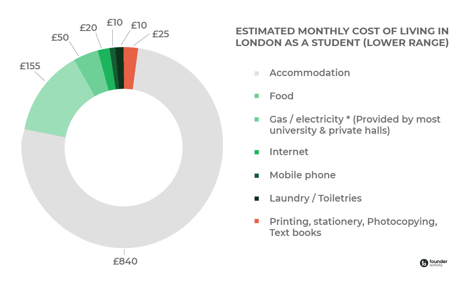 How to Live Cheap in London as a Student | Ultimate Guide