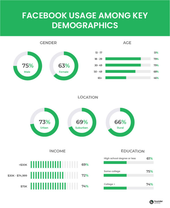 Facebook marketing strategy for small business  Facebook usage among key demographics