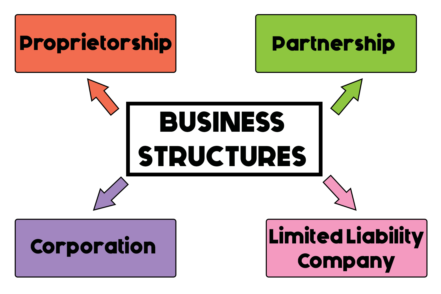 A Quick Look At Business Structures For Startups A I M