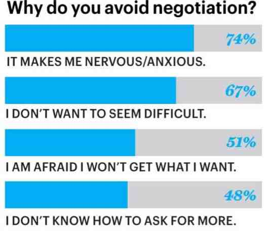 Negotiate like a pro avoid negotiation
