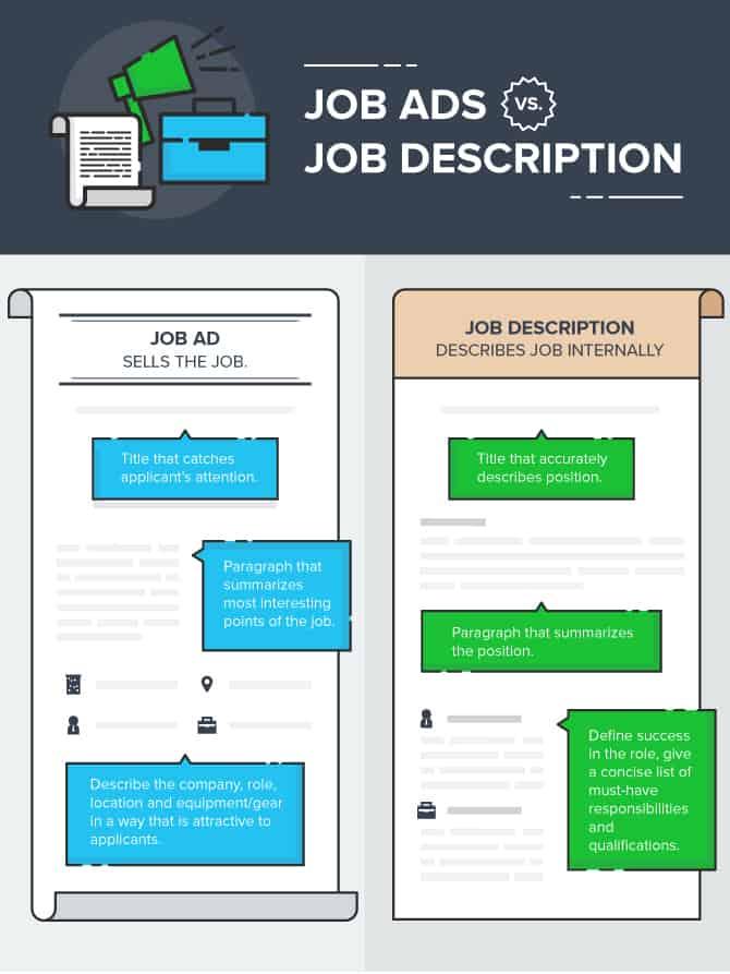 job posting or job description
