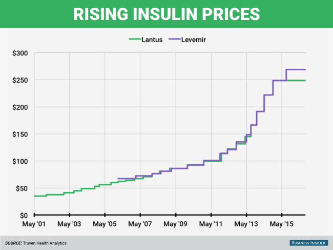 https://www.businessinsider.com.au/insulin-prices-increase-2016-9?r=US&IR=T