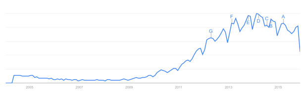 Infographics trend on google search engine - foundship.org