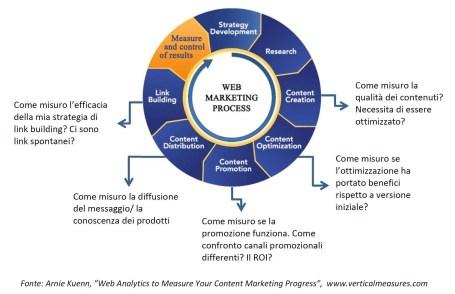 Il ruolo della web analytics nel processo di web marketing