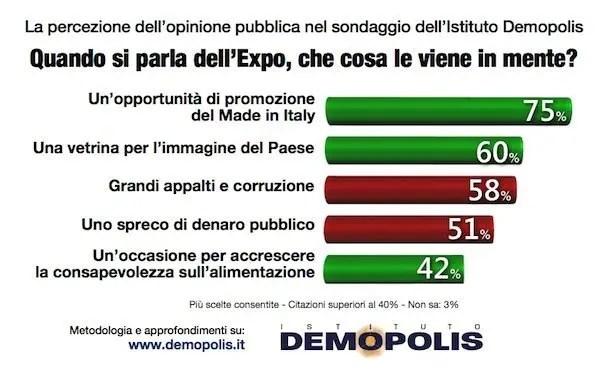 dati Expo