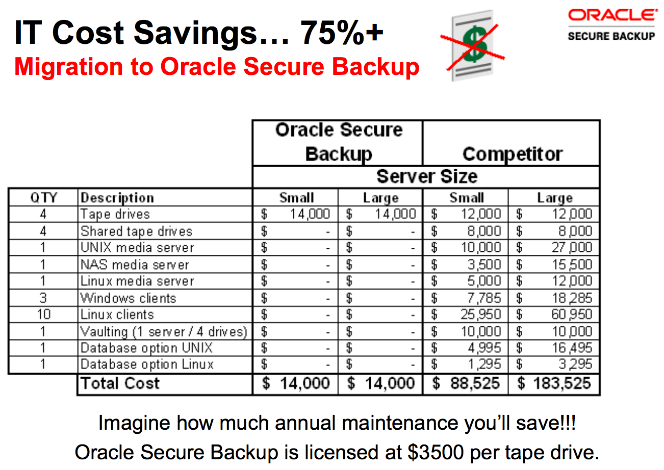 Protect and Backup your Business Data with Oracle Secure