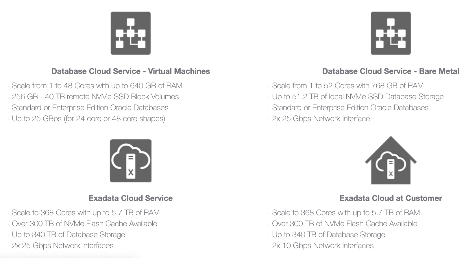 The Top Four Modules of Oracle Database Cloud Service