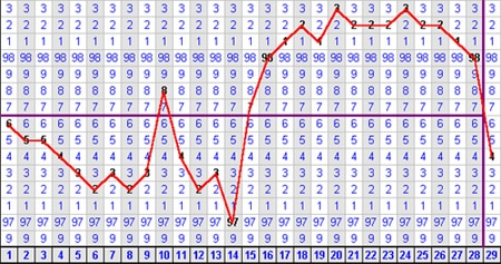 A Tool to Understand Your Fertility Patterns: Charting ...