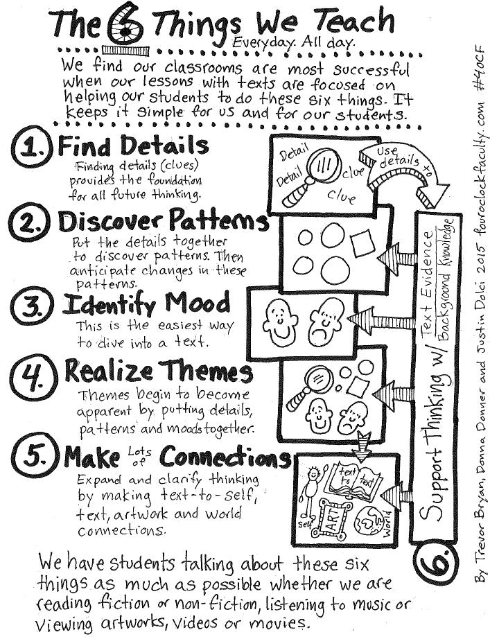 Visuals: The 6 Things We Teach
