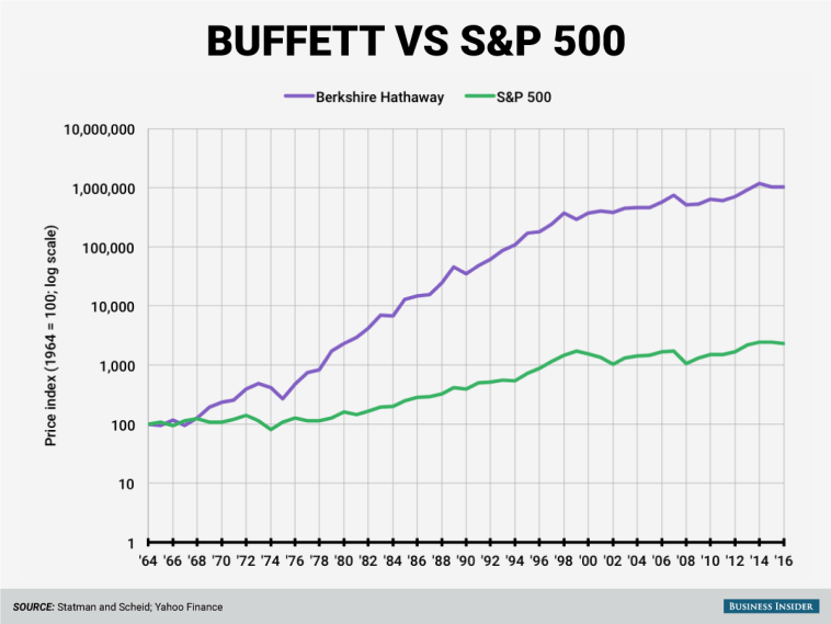 buffett-vs-spx.png