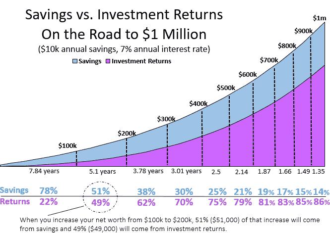 100ksavingsInvestments-2.PNG