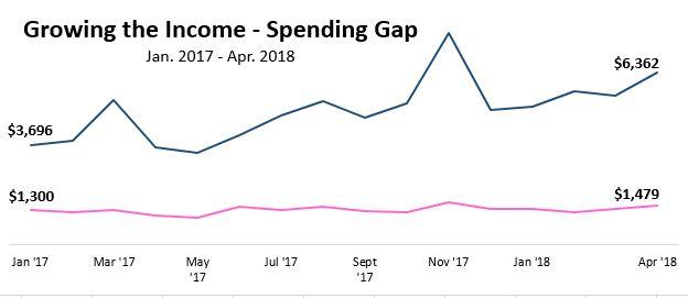 income_spending_gap_1.JPG