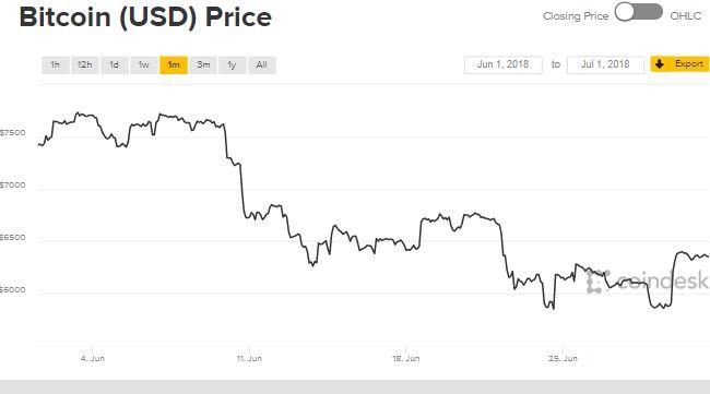 bitcoin_july2018.JPG
