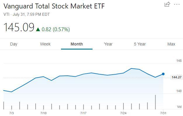 VTI_stock_august_18.JPG
