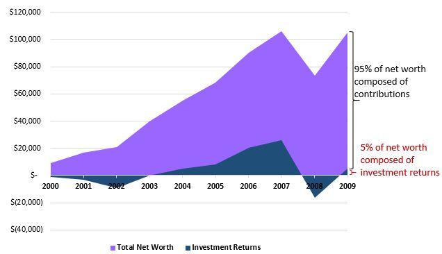 invest2000_2009_percent.JPG