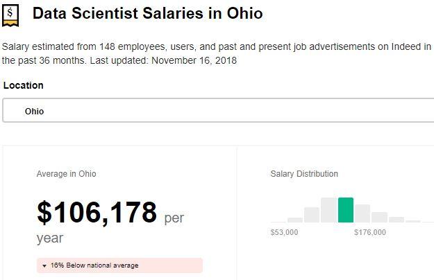 Average data scientist salary in Ohio, according to job site indeed