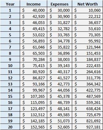 Saving $1 million