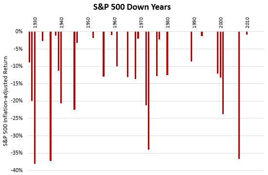 S&P 500 years with negative returns