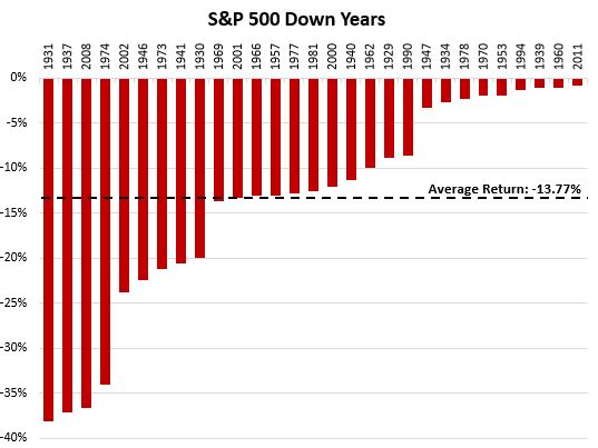 All S&P 500 negative return years