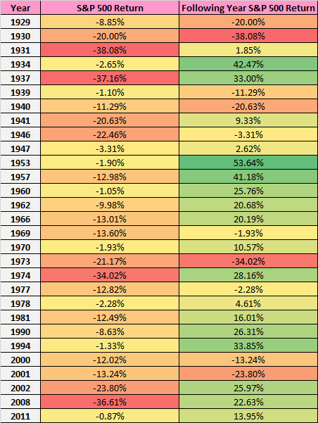 S&P 500 recovery after a negative year