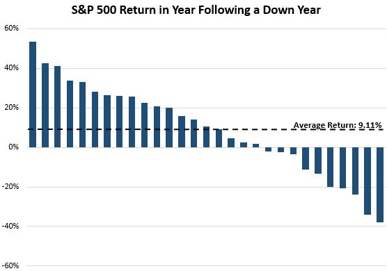 S&P 500 performance after a negative year