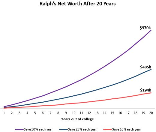 Net worth growth over the course of 20 years