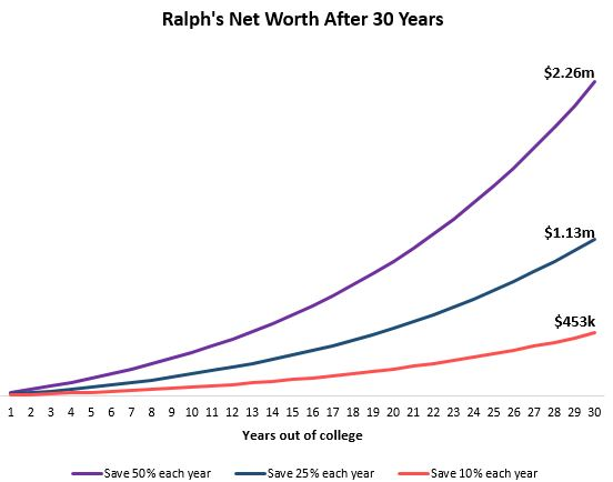 The importance of a high savings rate on net worth