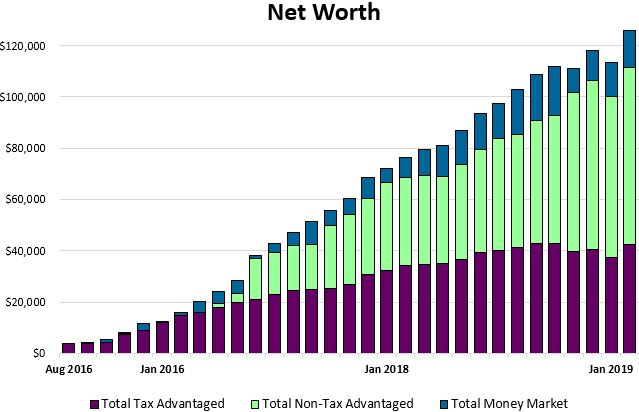 Net worth February 2019