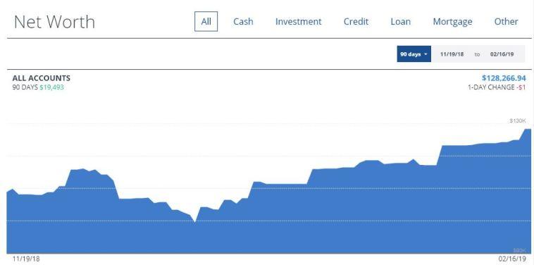 Personal Capital net worth dashboard