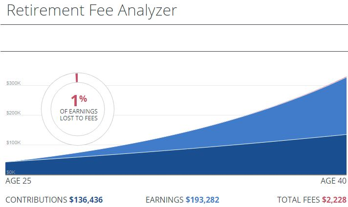 Personal Capital Retirement Fee Analyzer