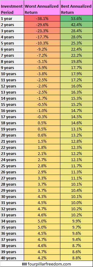 Best and worst S&P 500 historical returns